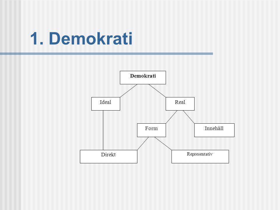 1. Demokrati Demokrati Ideal Real Form Innehåll Direkt Representativ