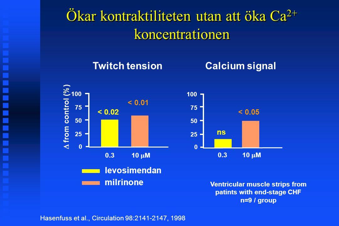 Ökar kontraktiliteten utan att öka Ca2+ koncentrationen