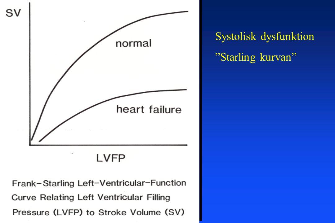 Systolisk dysfunktion