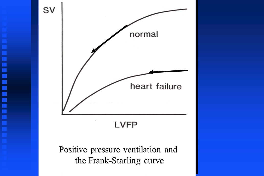 Positive pressure ventilation and the Frank-Starling curve