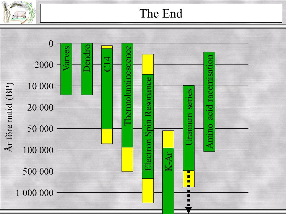 Sammanfattning The End Varves Dendro C14 2000 Thermoluminescence