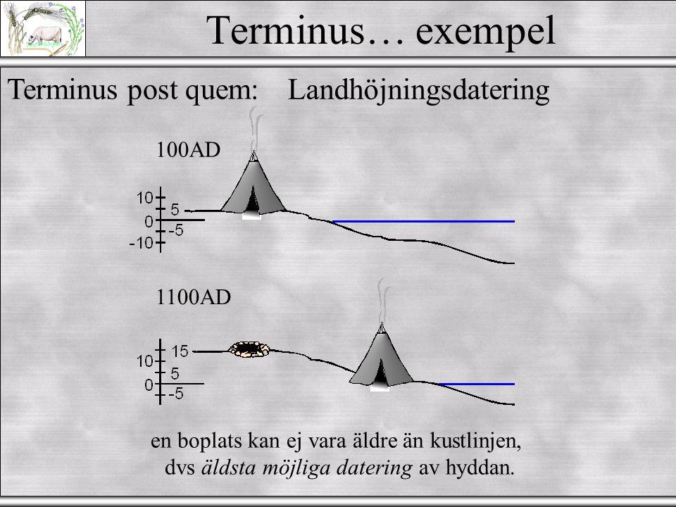 Terminus… exempel Terminus post quem: Landhöjningsdatering 100AD
