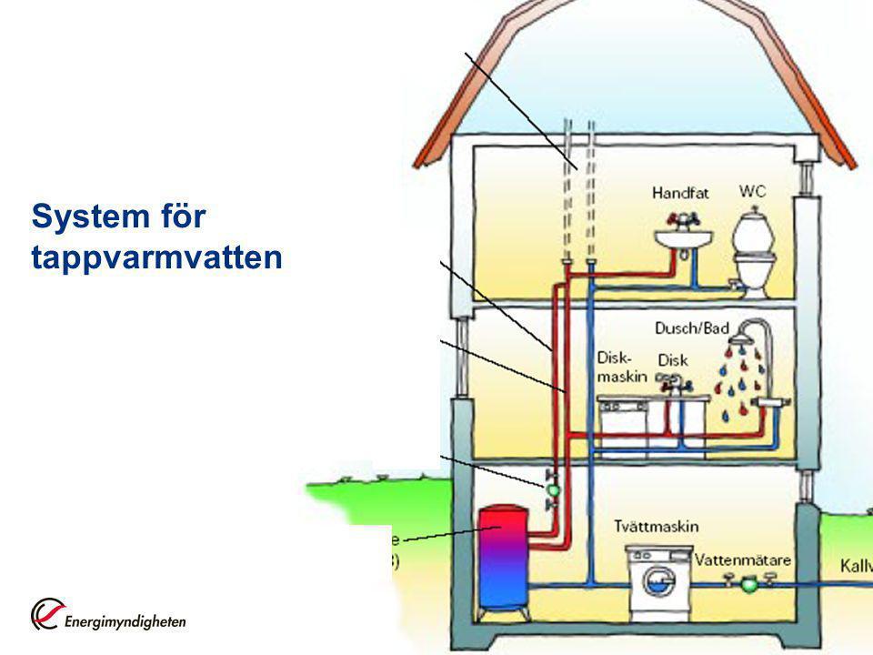 System för tappvarmvatten
