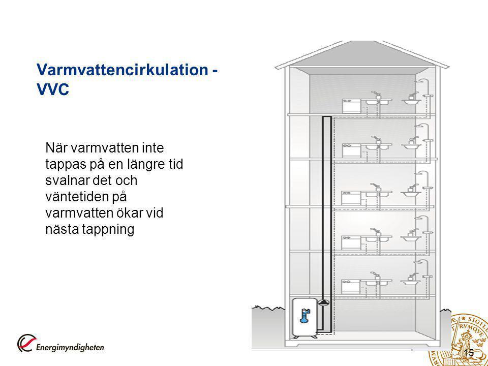 Varmvattencirkulation - VVC