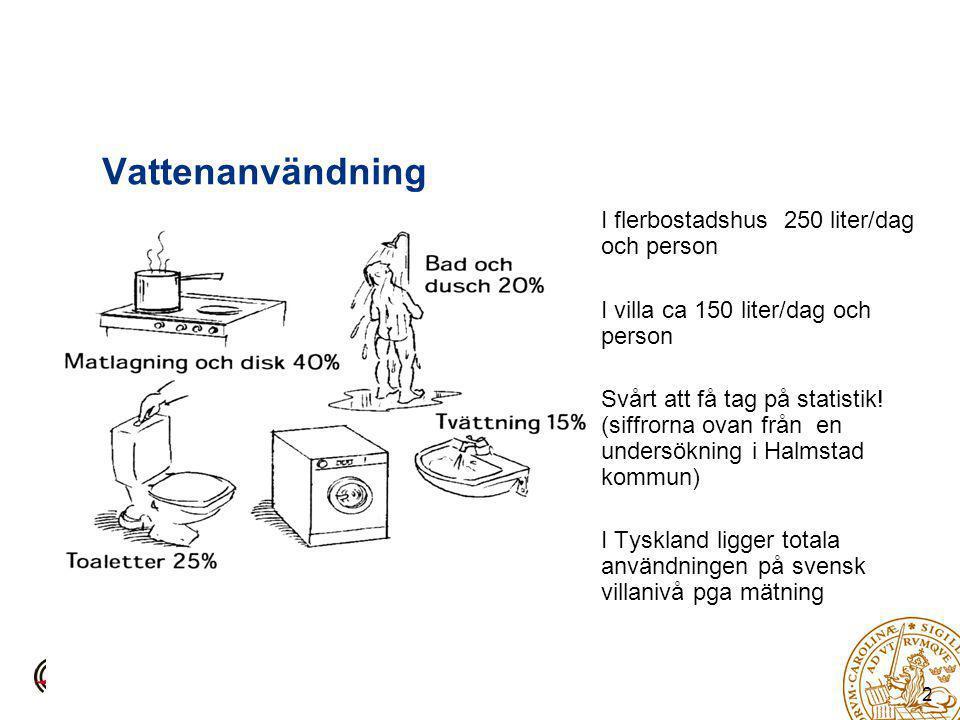 Vattenanvändning I flerbostadshus 250 liter/dag och person