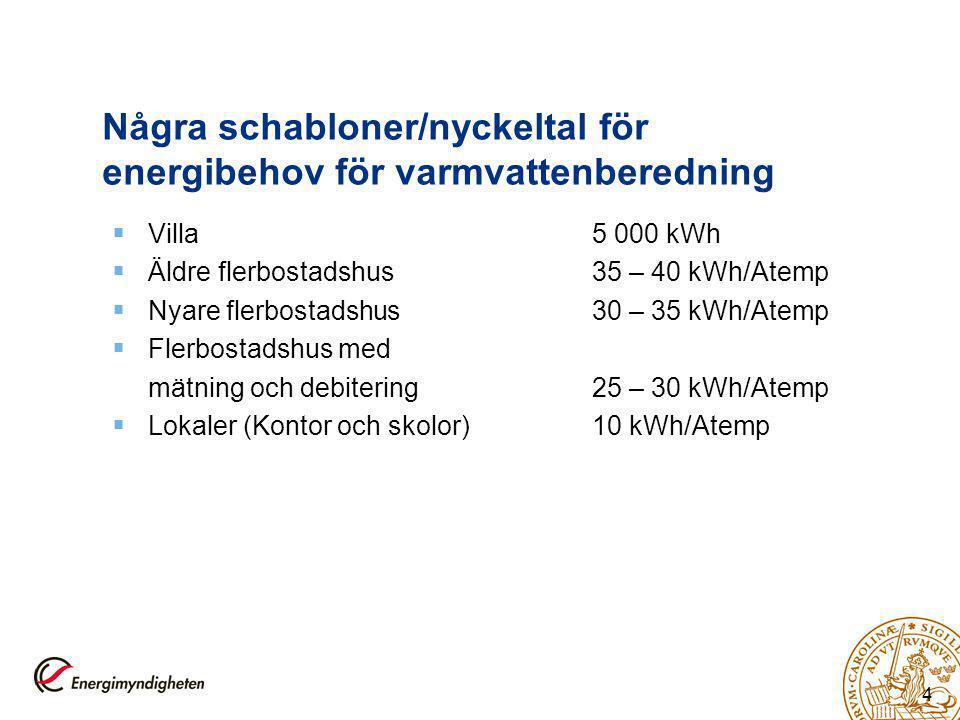 Några schabloner/nyckeltal för energibehov för varmvattenberedning