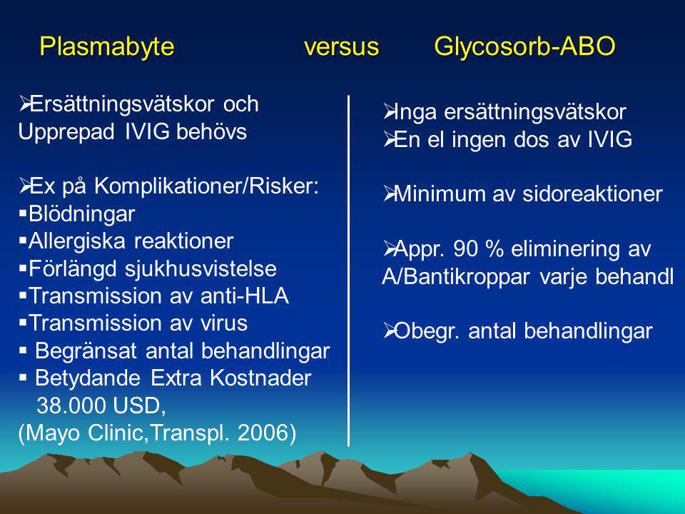 Plasmabyte versus Glycosorb-ABO