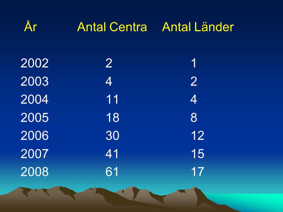 År Antal Centra Antal Länder 2002 2 1 2003 4 2 2004 11 4 2005 18 8 2006 30 12 2007 41 15 2008 61 17