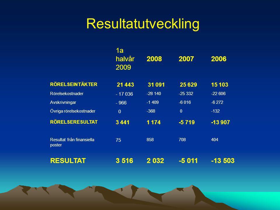 Resultatutveckling 1a halvår 2009 2008 2007 2006 RESULTAT 3 516 2 032
