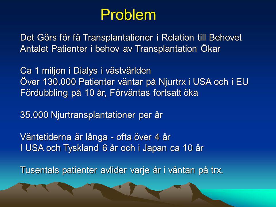 Problem Det Görs för få Transplantationer i Relation till Behovet