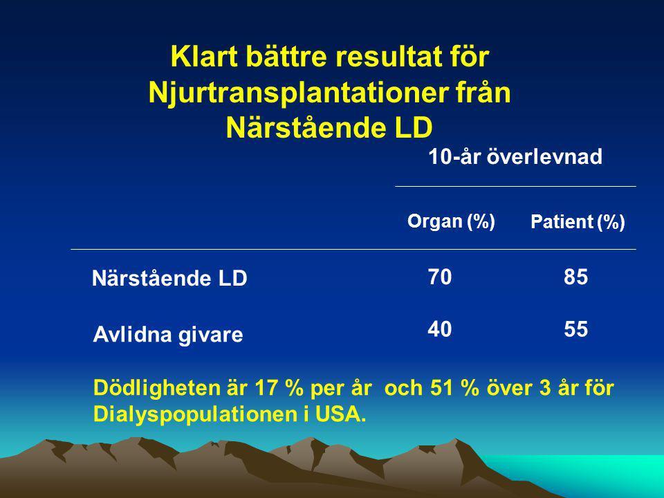 Klart bättre resultat för Njurtransplantationer från