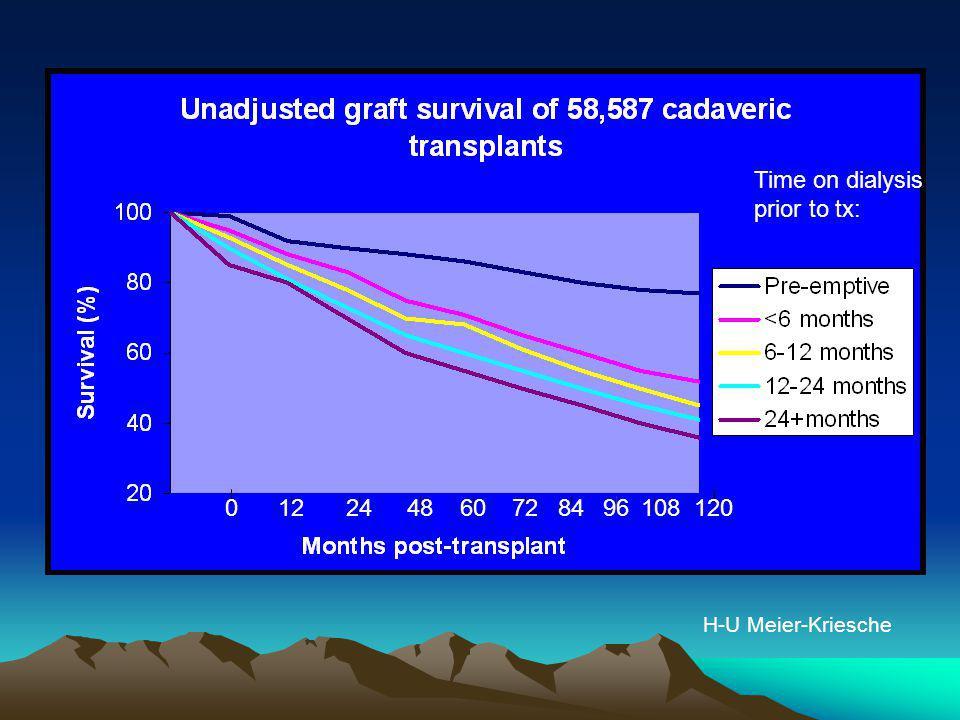 Time on dialysis prior to tx: 12 24 48 60 72 84 96 108 120