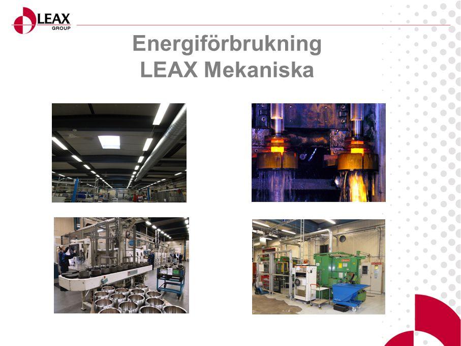 Energiförbrukning LEAX Mekaniska