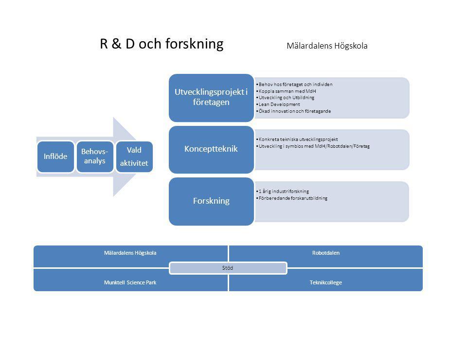 R & D och forskning Mälardalens Högskola