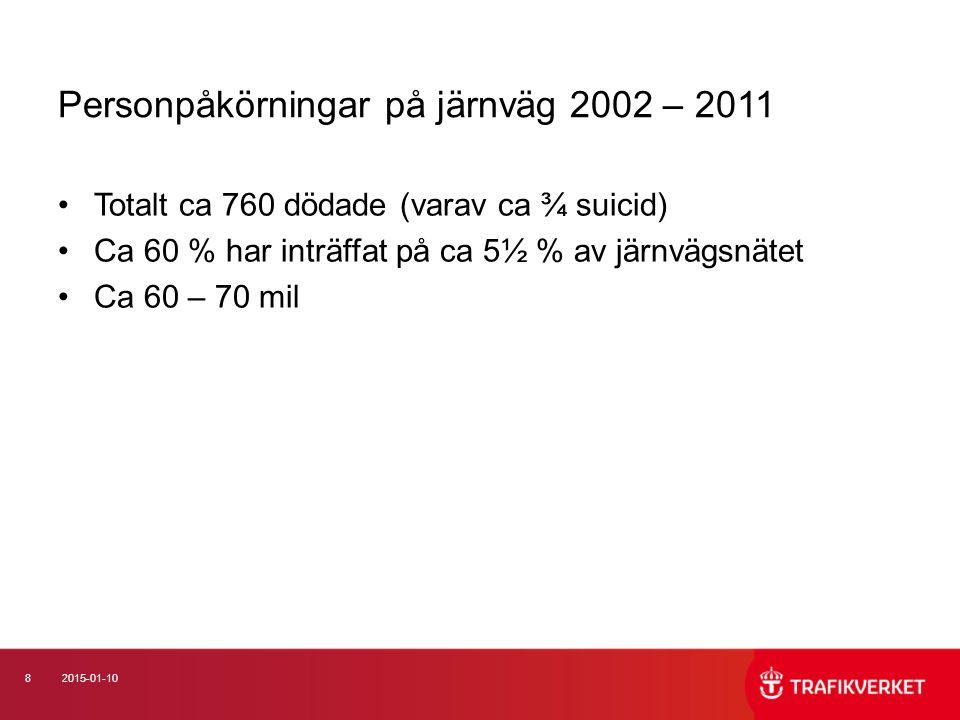 Personpåkörningar på järnväg 2002 – 2011