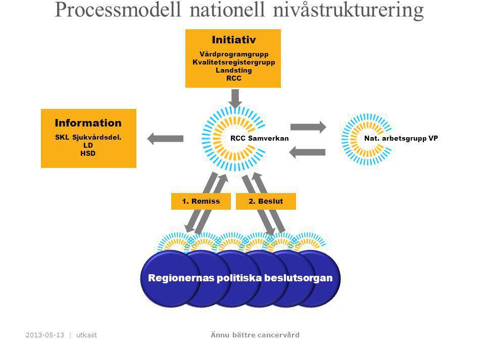 Regionernas politiska beslutsorgan Ännu bättre cancervård