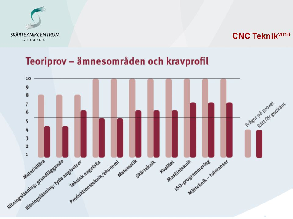 CNC Teknik2010 Kvalgränser – Teoriprov