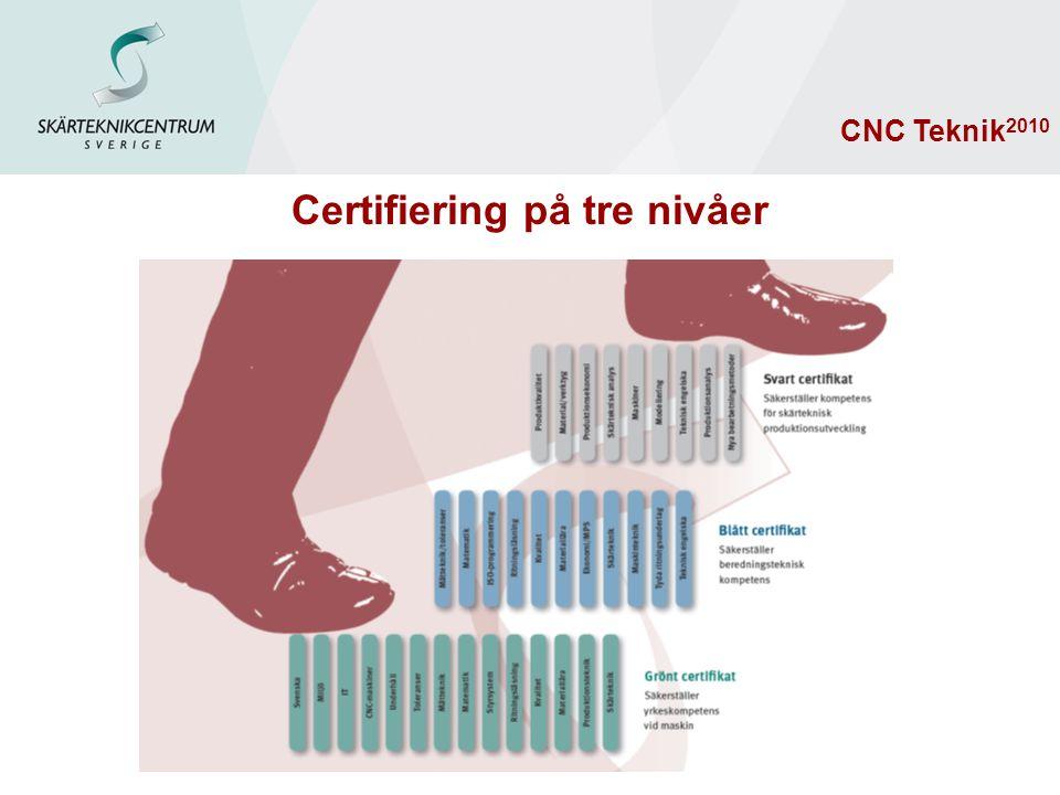 Certifiering på tre nivåer