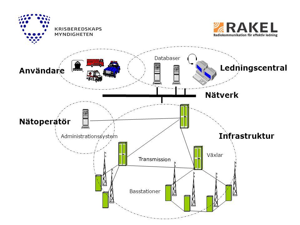 Ledningscentral Användare Nätverk Nätoperatör Infrastruktur Databaser