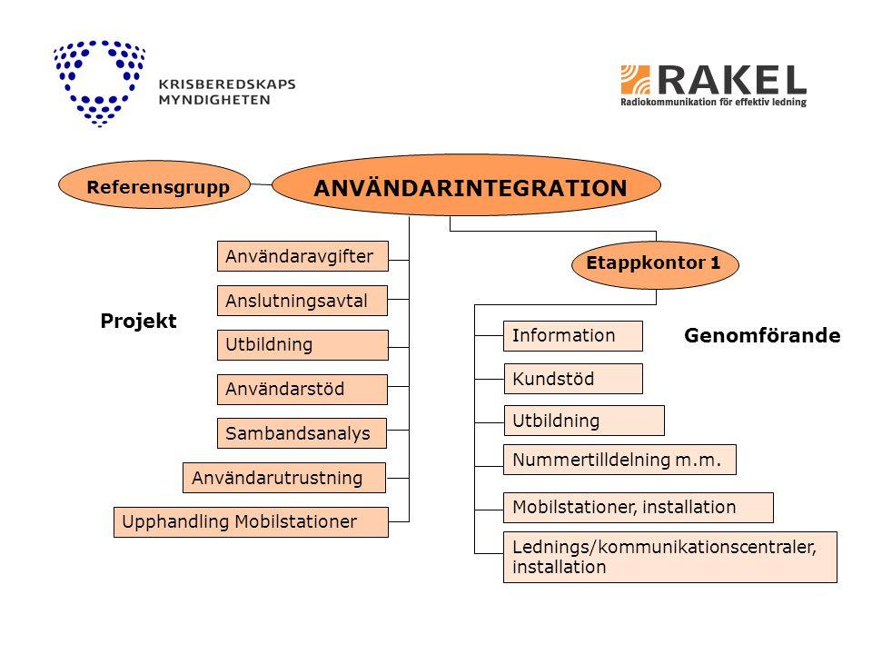 ANVÄNDARINTEGRATION Projekt Genomförande Referensgrupp