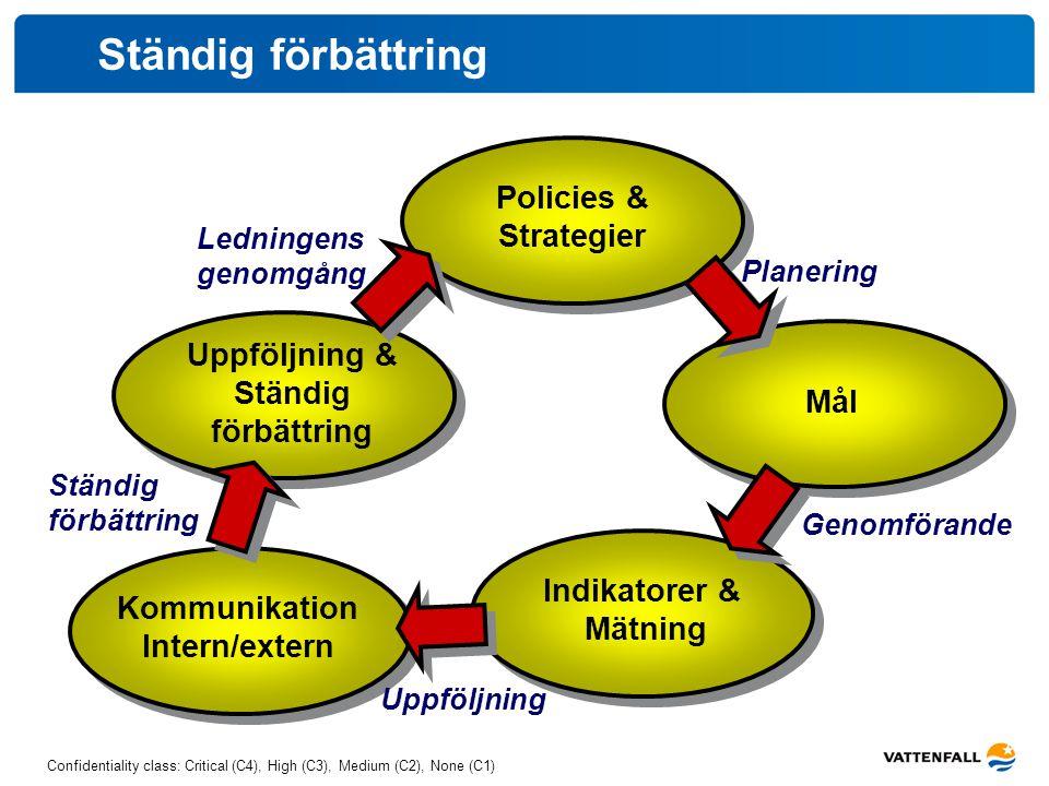 Ständig förbättring Policies & Strategier Uppföljning & Ständig