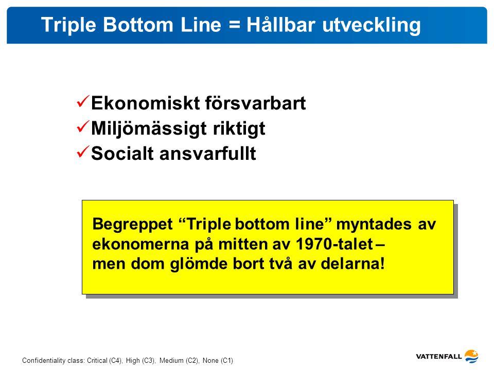 Triple Bottom Line = Hållbar utveckling