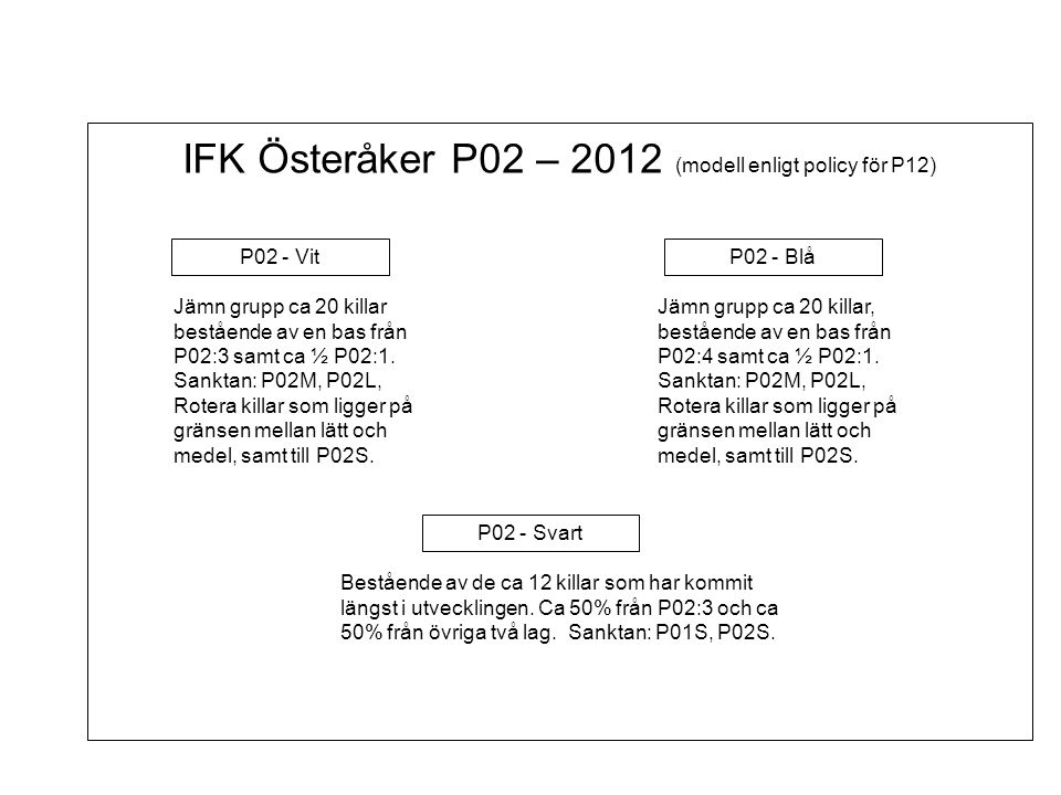 IFK Österåker P02 – 2012 (modell enligt policy för P12)