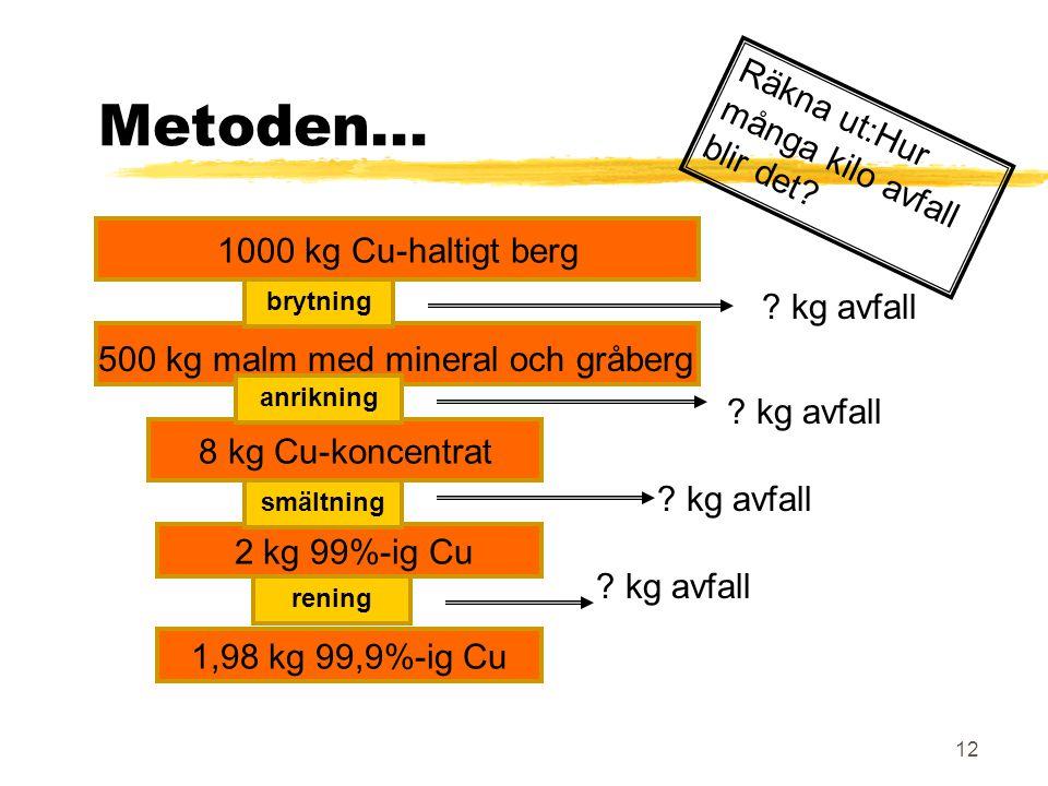 Metoden... Räkna ut:Hur många kilo avfall blir det