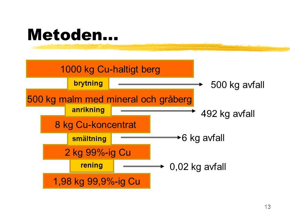 Metoden... 1000 kg Cu-haltigt berg 500 kg avfall