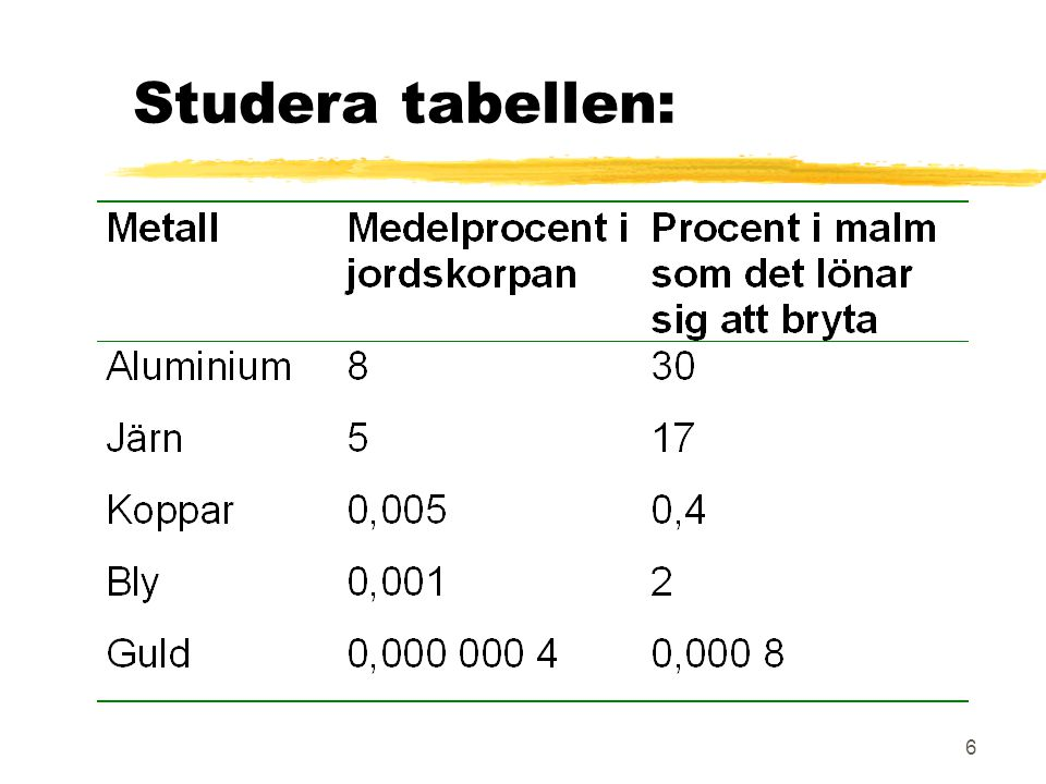 Studera tabellen: