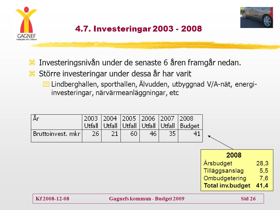 Investeringsnivån under de senaste 6 åren framgår nedan.