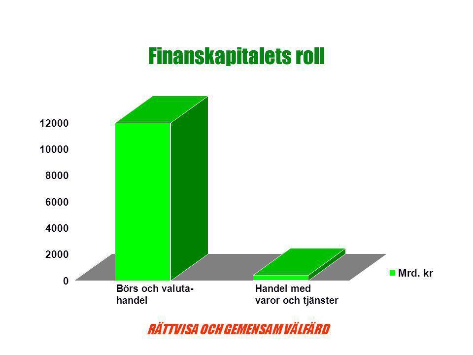 Finanskapitalets roll