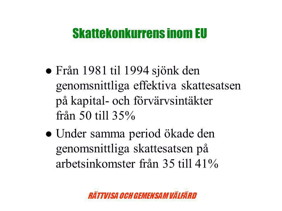 Skattekonkurrens inom EU