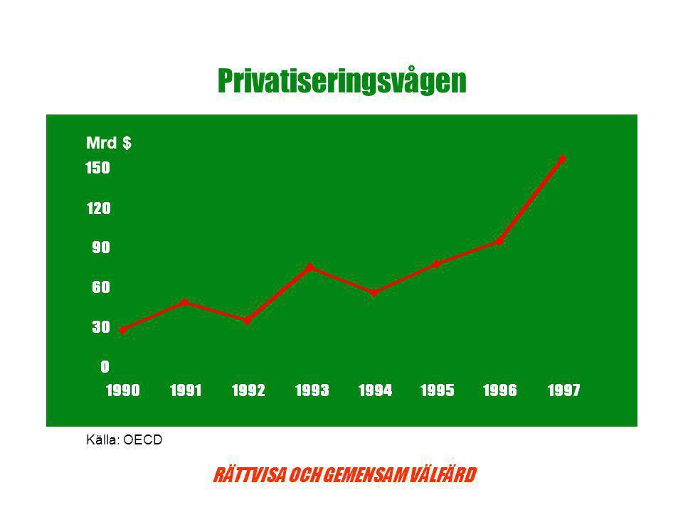 Privatiseringsvågen Mrd $ Källa: OECD