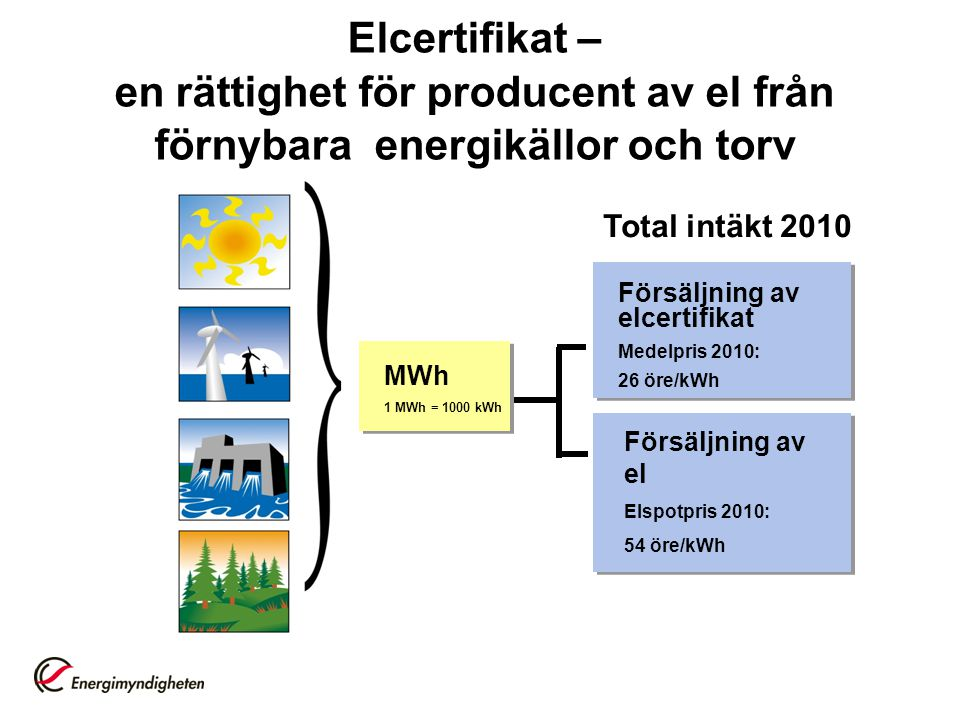 Elcertifikat – en rättighet för producent av el från förnybara energikällor och torv