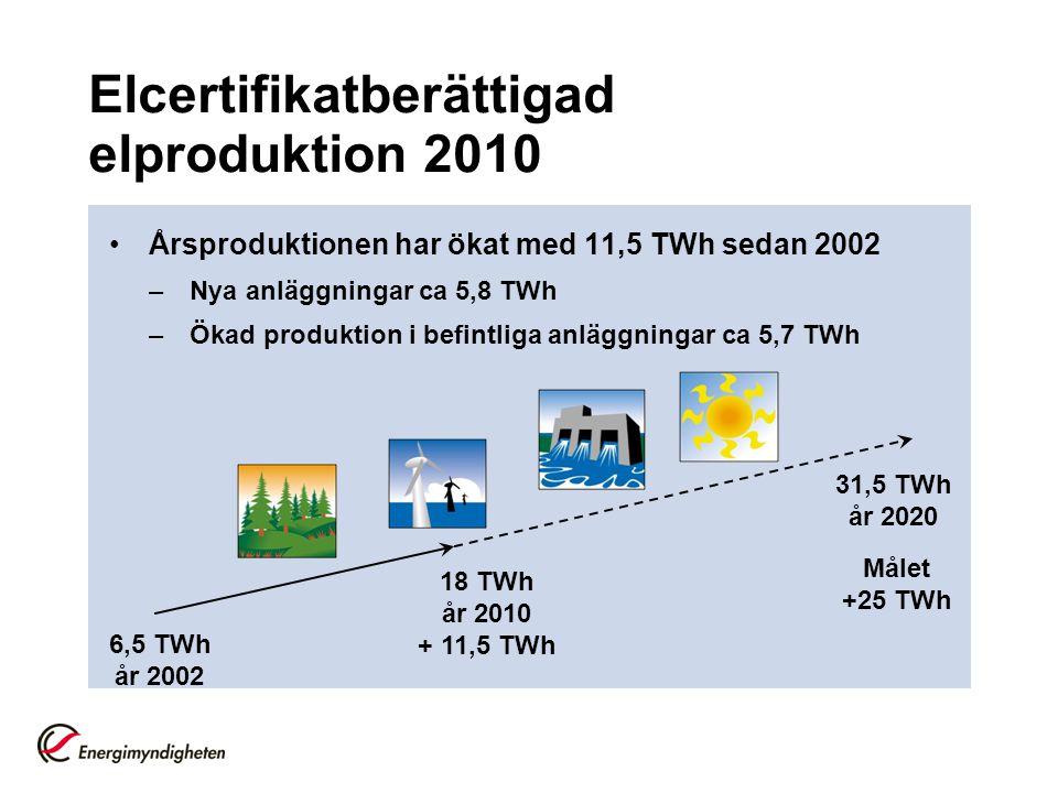 Elcertifikatberättigad elproduktion 2010