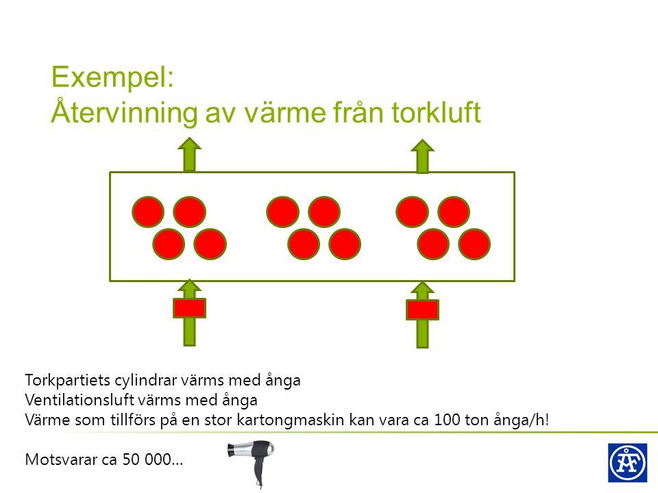 Exempel: Återvinning av värme från torkluft