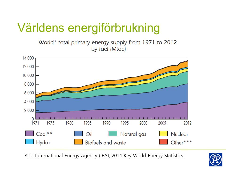 Världens energiförbrukning