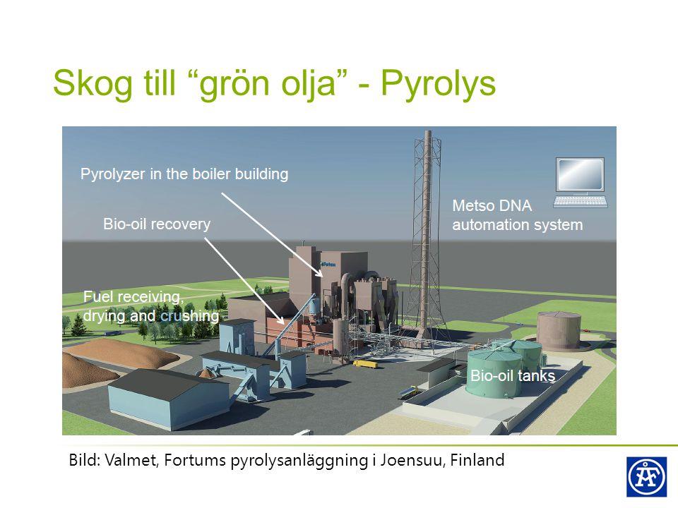 Skog till grön olja - Pyrolys