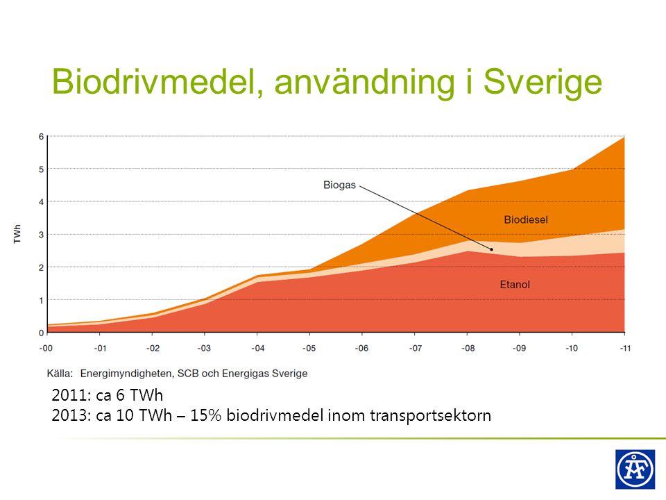 Biodrivmedel, användning i Sverige
