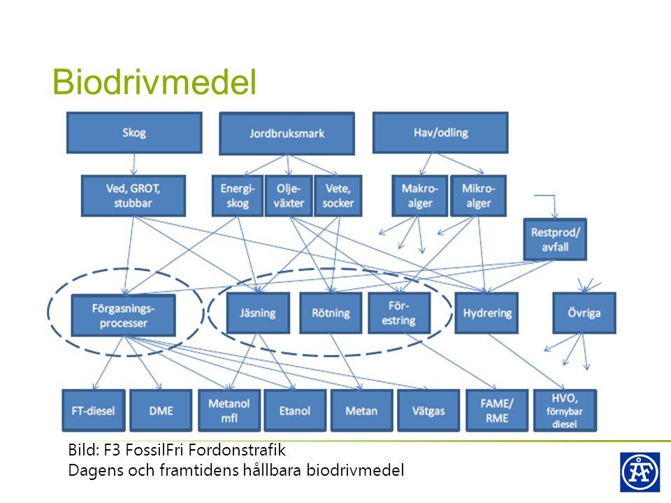 Biodrivmedel Bild: F3 FossilFri Fordonstrafik