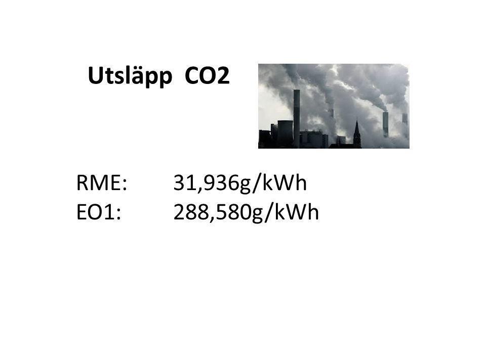Utsläpp CO2 RME: 31,936g/kWh EO1: 288,580g/kWh