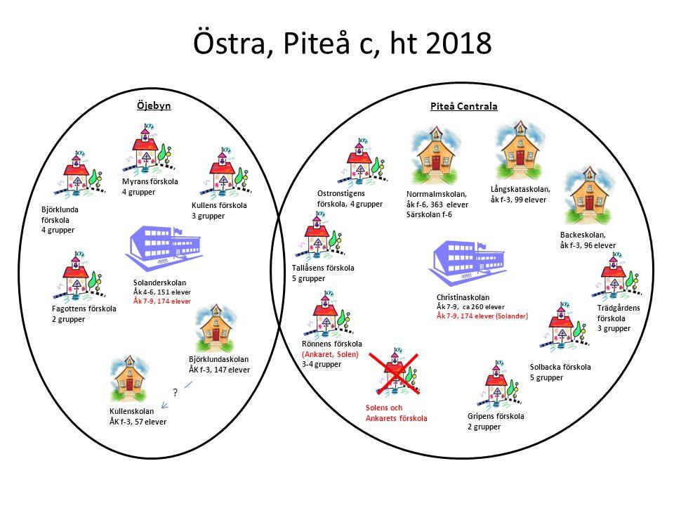 Östra, Piteå c, ht 2018 Öjebyn Piteå Centrala Ostronstigens
