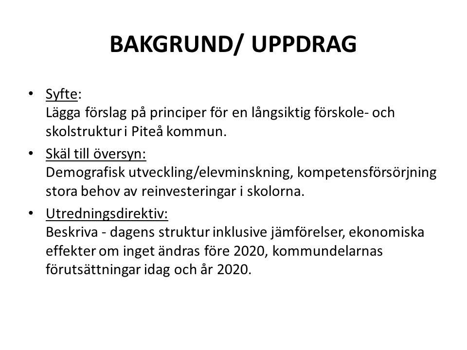 BAKGRUND/ UPPDRAG Syfte: Lägga förslag på principer för en långsiktig förskole- och skolstruktur i Piteå kommun.