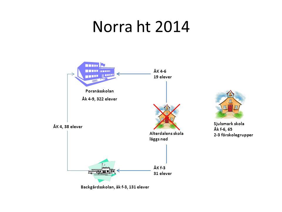 Norra ht 2014 Porsnässkolan ÅK 4-6 19 elever Sjulsmark skola