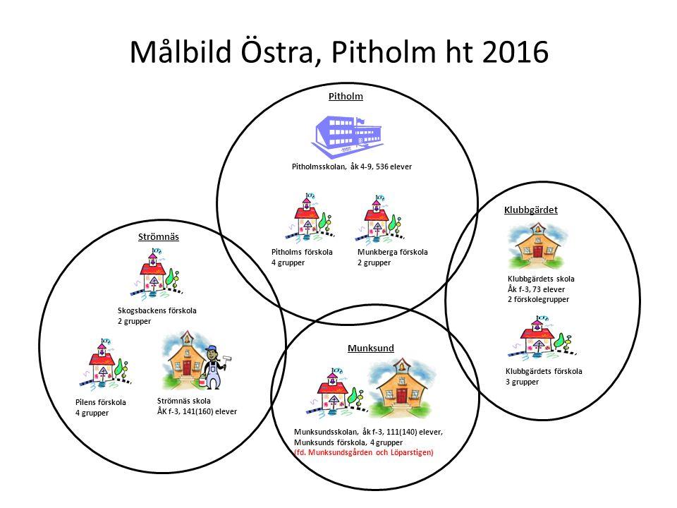 Målbild Östra, Pitholm ht 2016