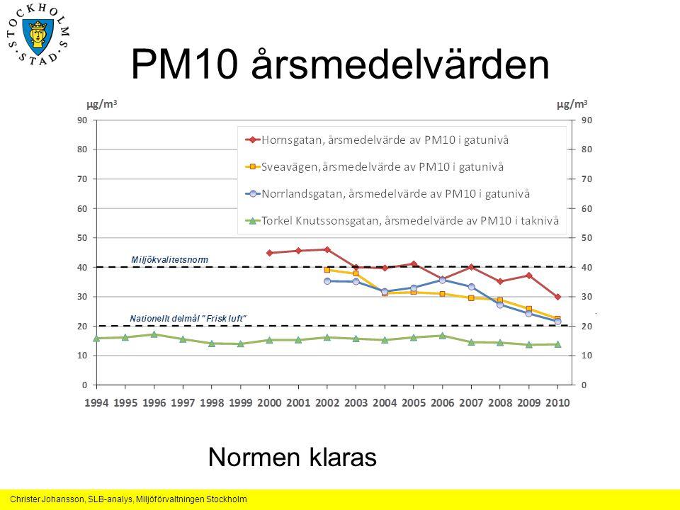 PM10 årsmedelvärden Normen klaras