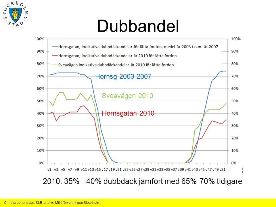Dubbandel 2010: 35% - 40% dubbdäck jämfört med 65%-70% tidigare
