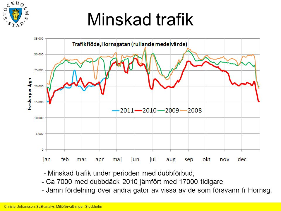 Minskad trafik - Minskad trafik under perioden med dubbförbud;