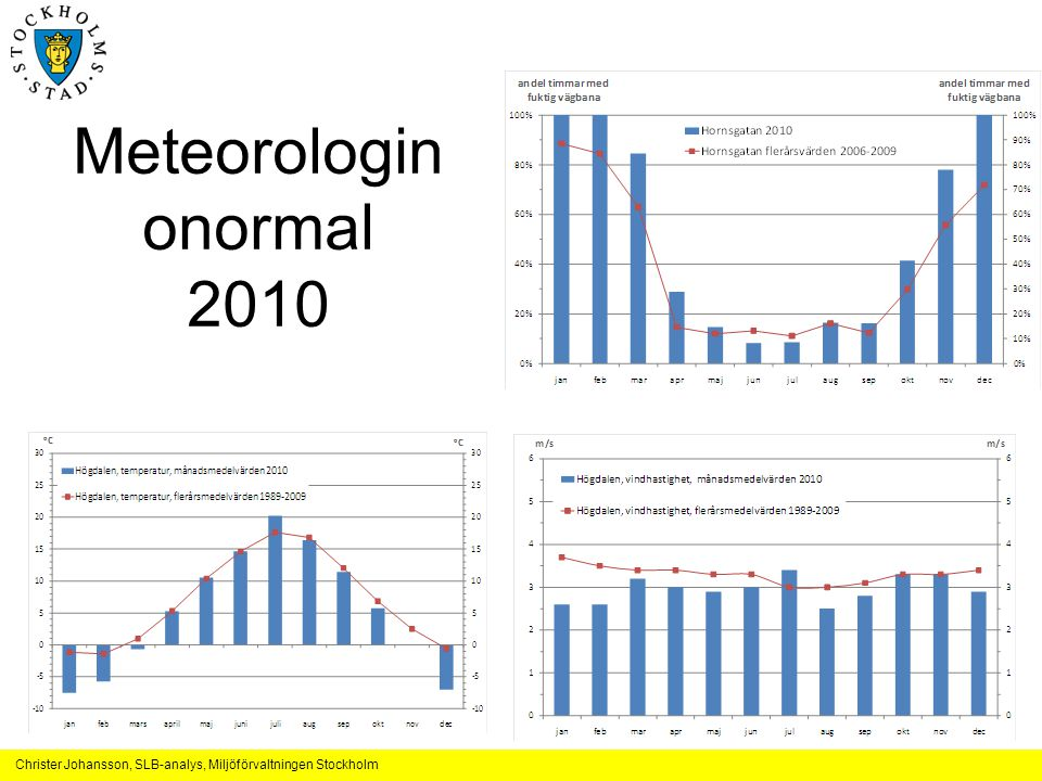 Meteorologin onormal 2010